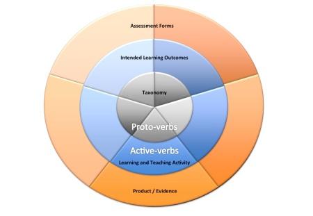 Circular representation of Educational Taxonomies