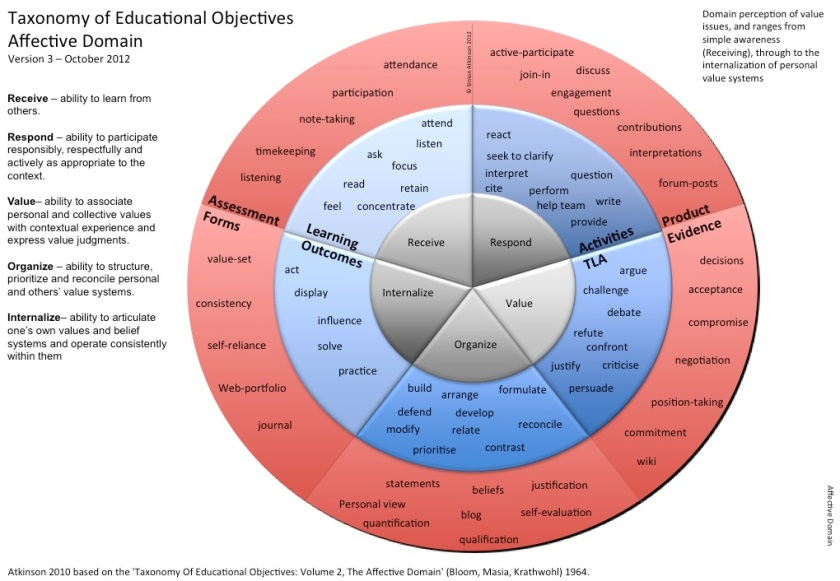 Affective Domain - Professional and Personal Skills