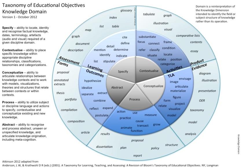 Knowledge Domain- Subject or Discipline Skills
