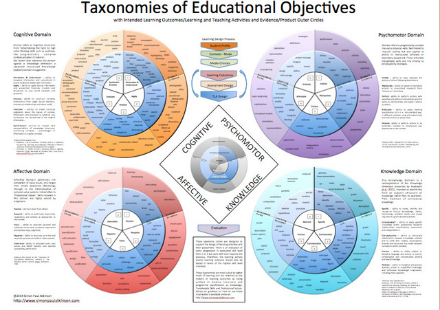 Simon Paul Atkinson's Poster of Taxonomy Circles